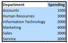 Sorting Unsorted Data in Excel