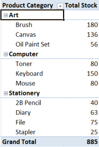 Inventory by Category in Pivot
