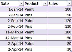 Raw data for Pivot Table